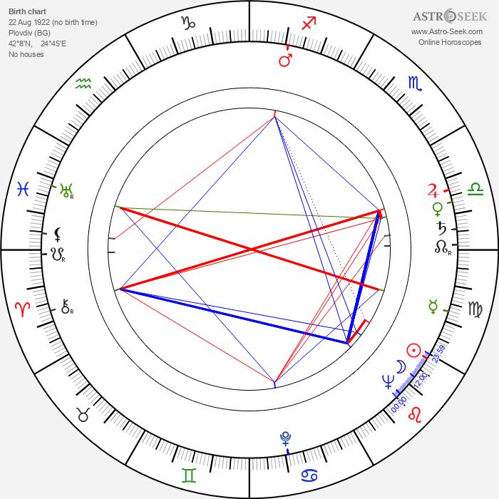 Borislav Sharaliev - Astrology Natal Birth Chart
