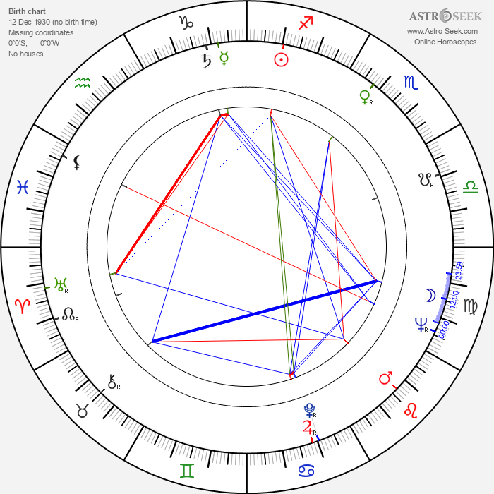 Borivoj Dovnikovic-Bordo - Astrology Natal Birth Chart