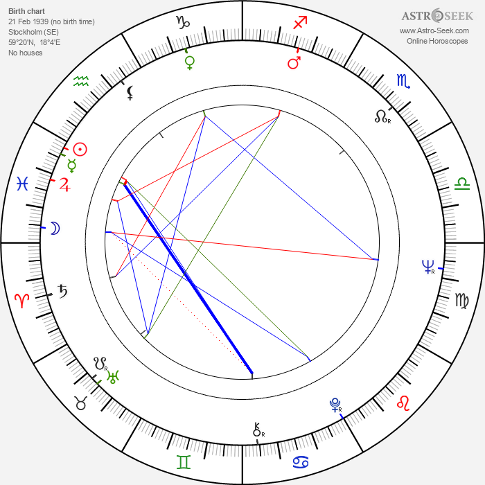 Börje Ahlstedt - Astrology Natal Birth Chart