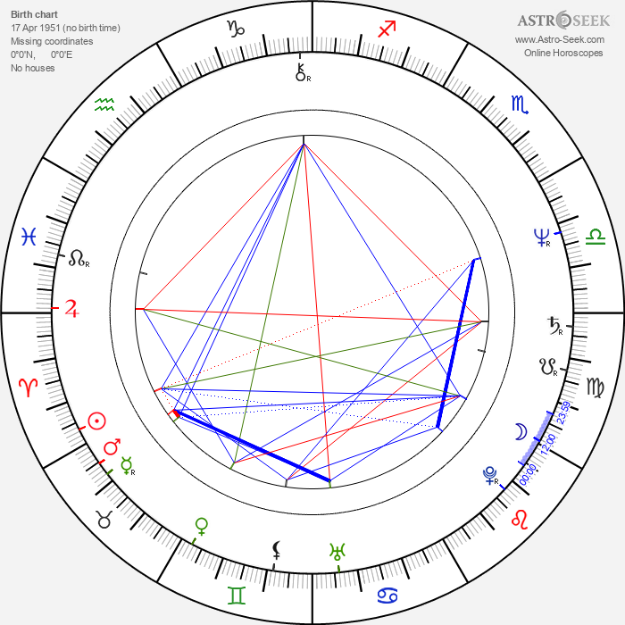 Börje Salming - Astrology Natal Birth Chart