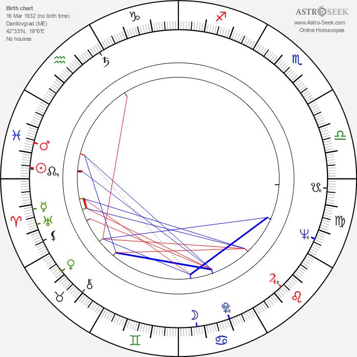 Boro Begovic - Astrology Natal Birth Chart
