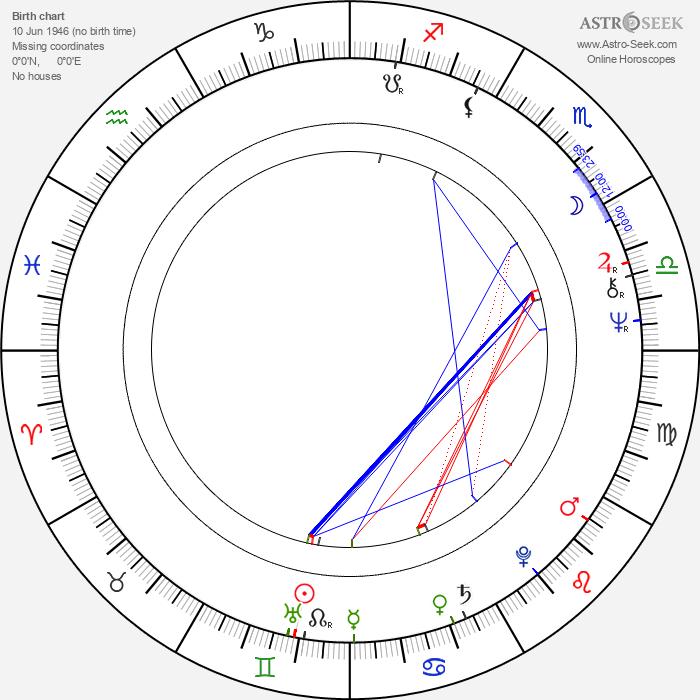 Borys Marynowski - Astrology Natal Birth Chart