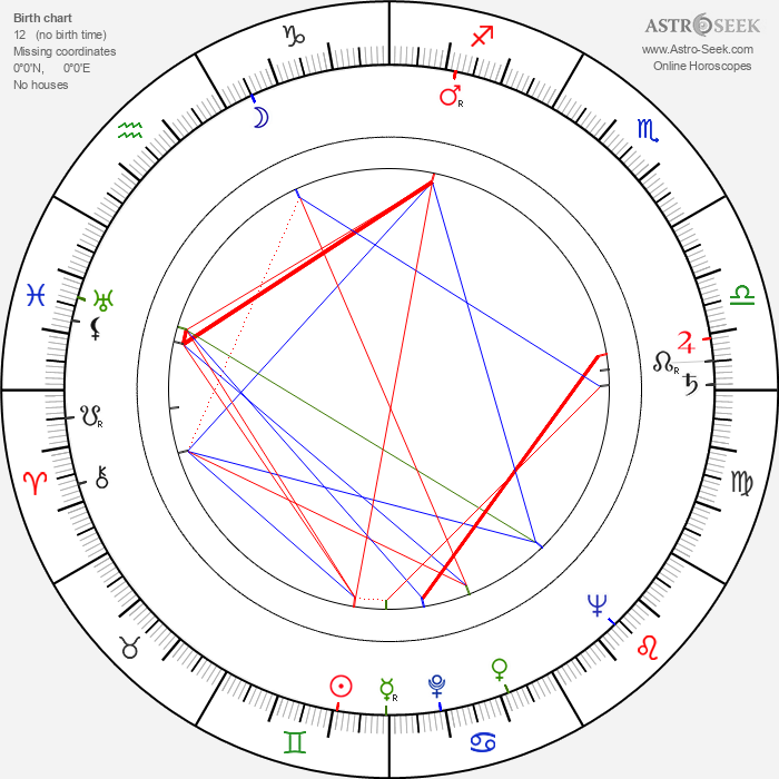 Boško Boškovic - Astrology Natal Birth Chart