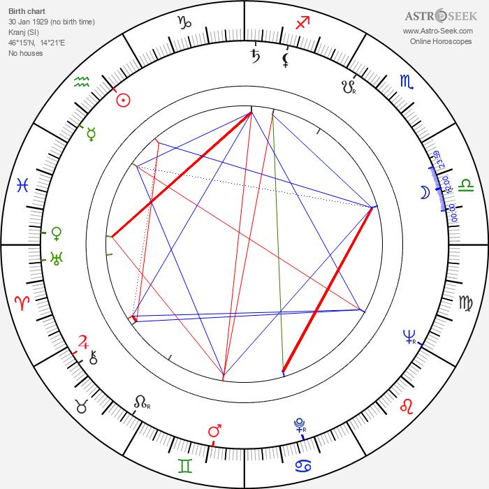 Boštjan Hladnik - Astrology Natal Birth Chart