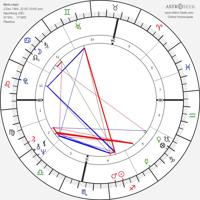 Botho Strauß - Astrology Natal Birth Chart