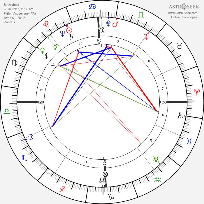 Bourvil - Astrology Natal Birth Chart