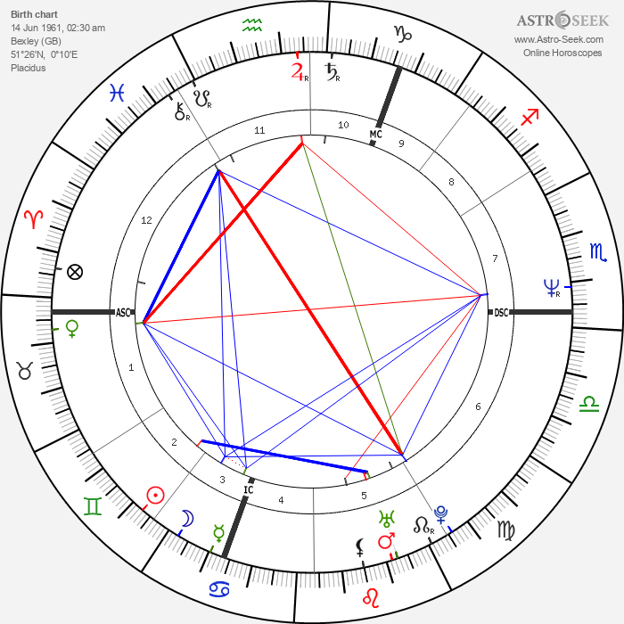 Boy George - Astrology Natal Birth Chart