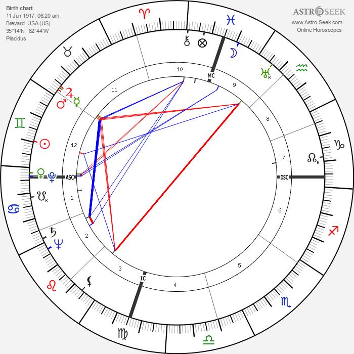 Boyce Dawkins McDaniel - Astrology Natal Birth Chart