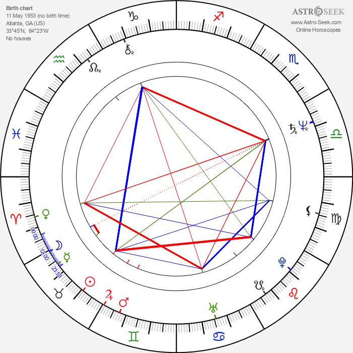 Boyd Gaines - Astrology Natal Birth Chart