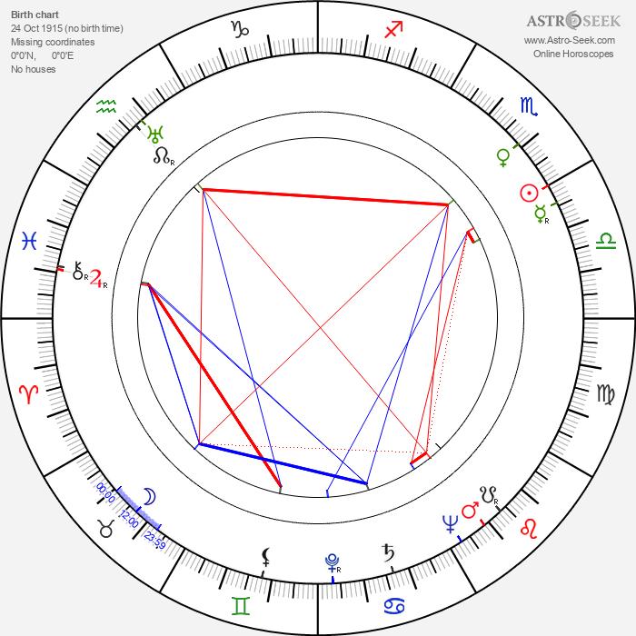 Boyd 'Red' Morgan - Astrology Natal Birth Chart