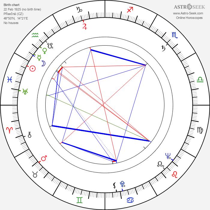 Božena Böhmová - Astrology Natal Birth Chart