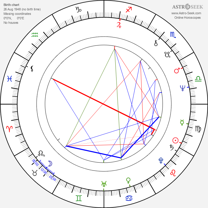 Bozena Dykiel - Astrology Natal Birth Chart