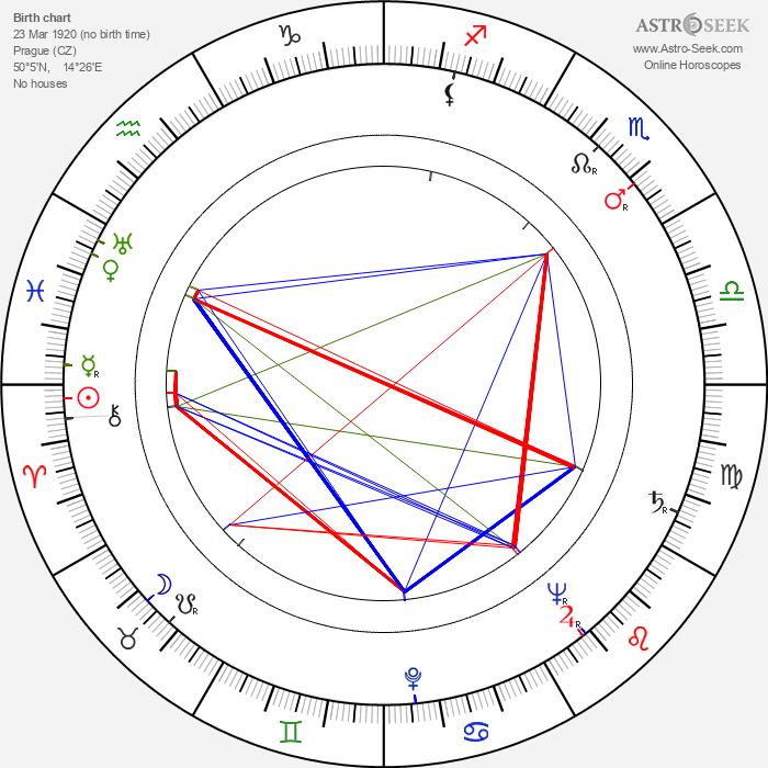 Božena Možíšová - Astrology Natal Birth Chart