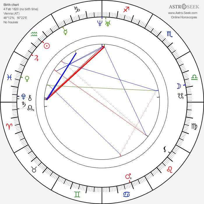 Božena Němcová - Astrology Natal Birth Chart