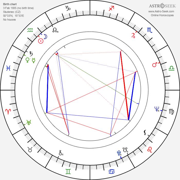 Božena Šimková - Astrology Natal Birth Chart