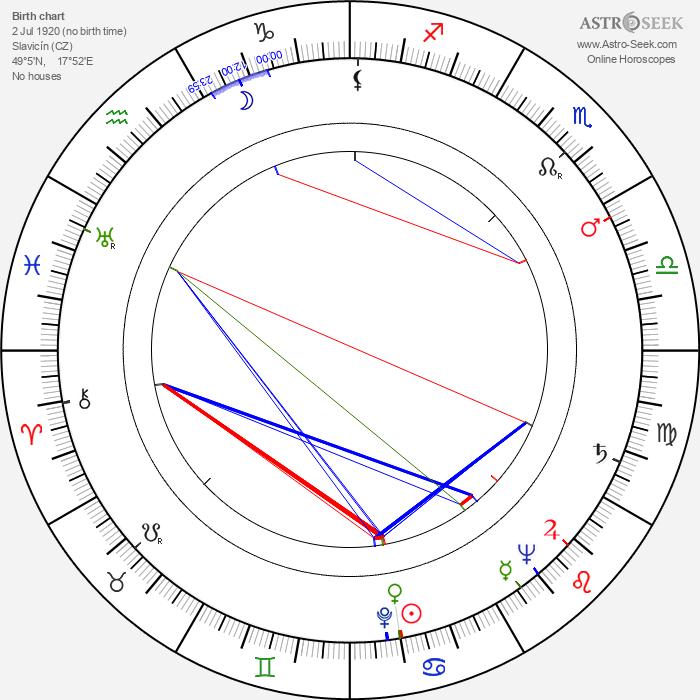 Božena Slabejová - Astrology Natal Birth Chart