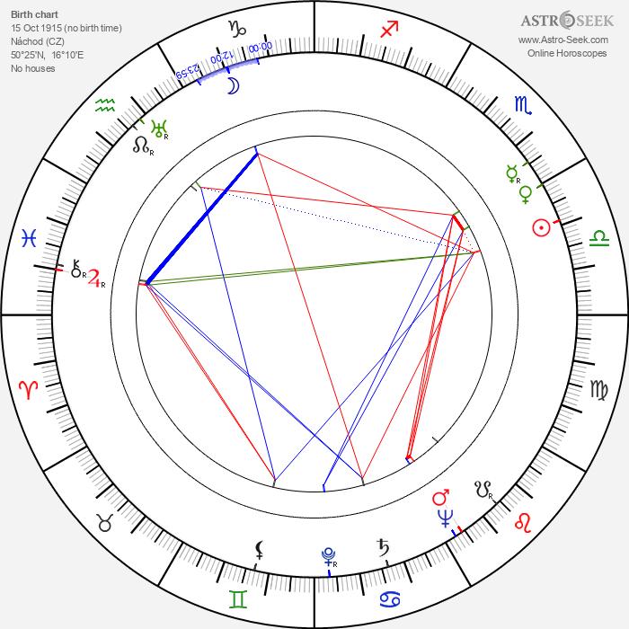 Božena Šustrová - Astrology Natal Birth Chart