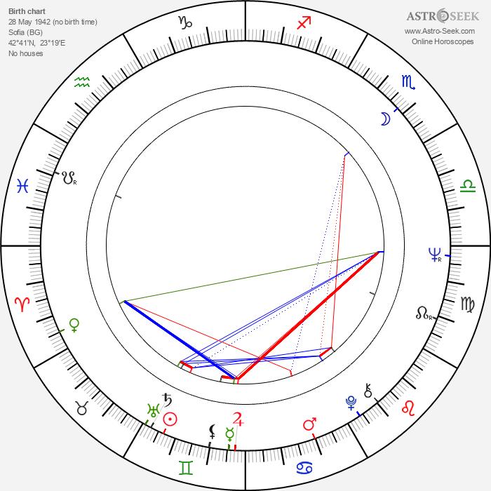 Božidara Turzonovová - Astrology Natal Birth Chart