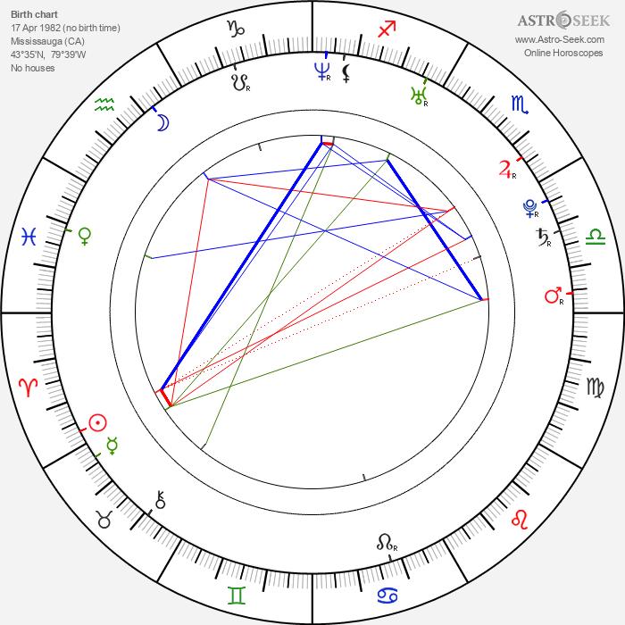 Brad Boyes - Astrology Natal Birth Chart
