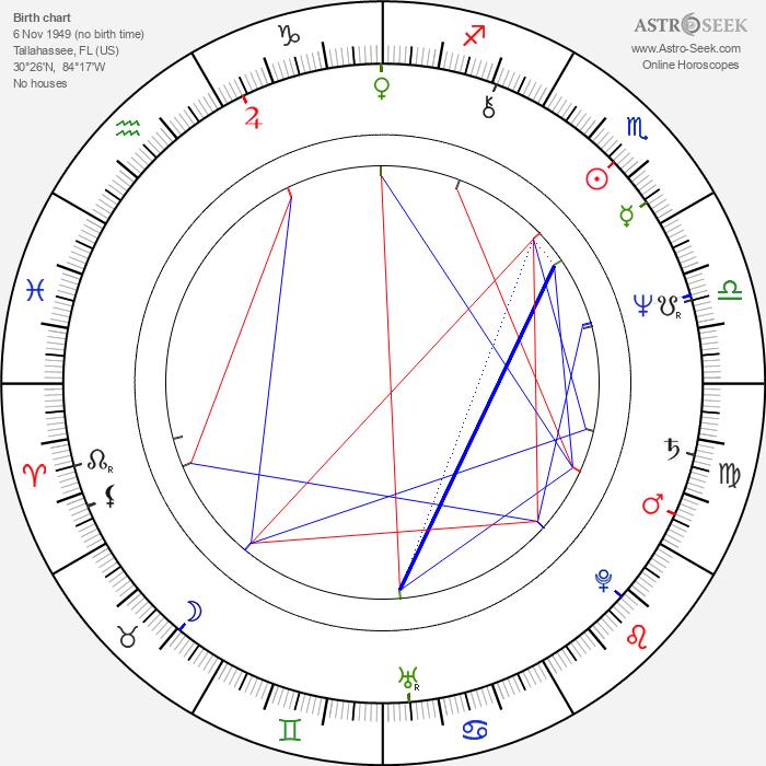 Brad Davis - Astrology Natal Birth Chart
