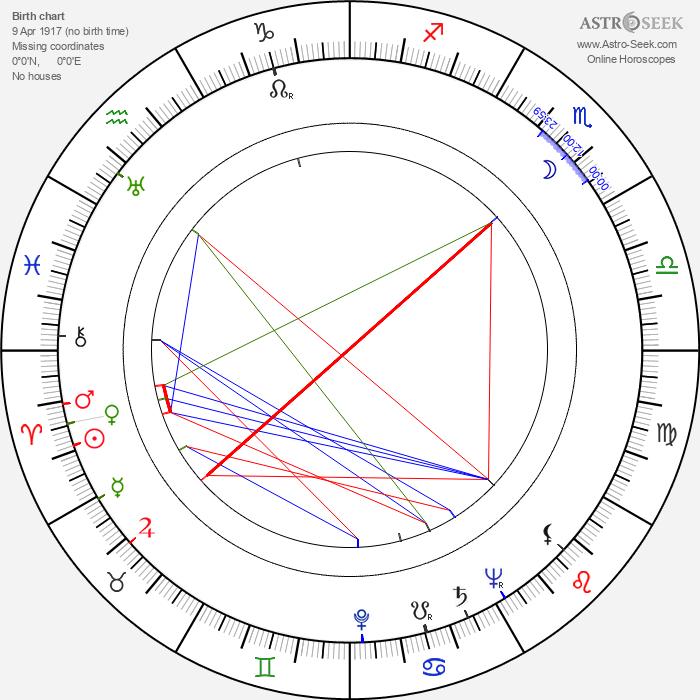 Brad Dexter - Astrology Natal Birth Chart