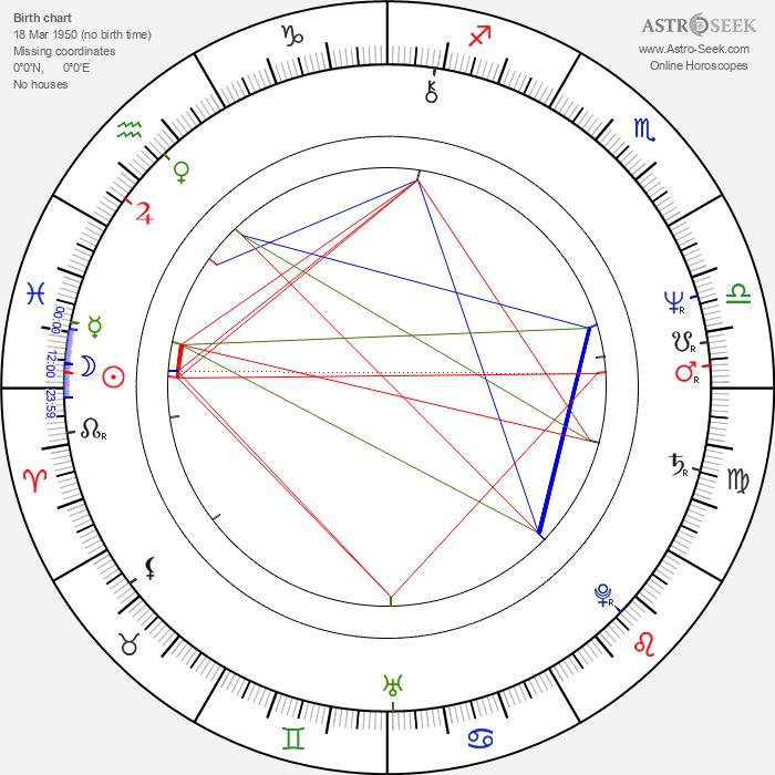 Brad Dourif - Astrology Natal Birth Chart