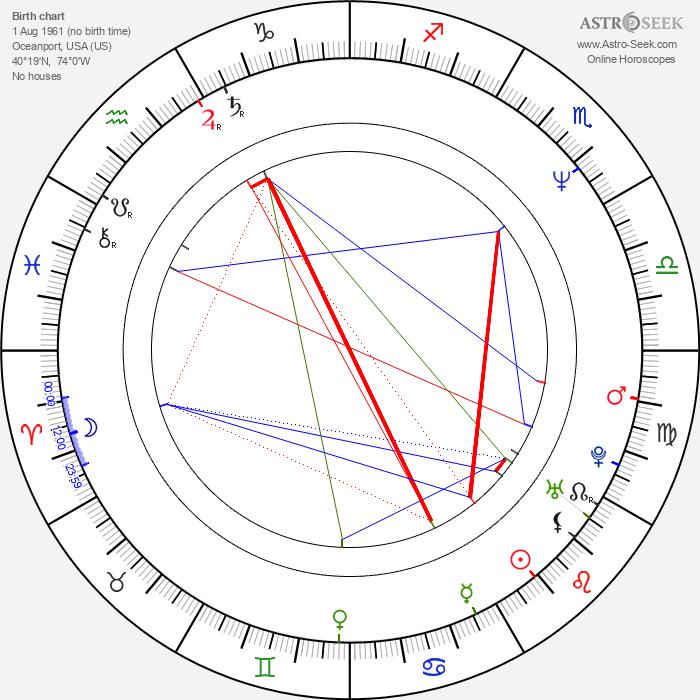 Brad Faxon - Astrology Natal Birth Chart