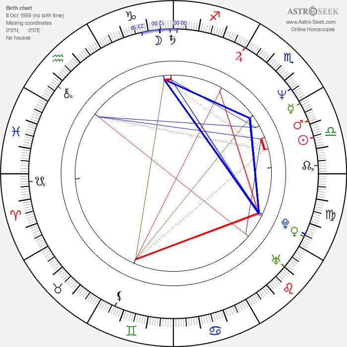 Brad Greenquist - Astrology Natal Birth Chart