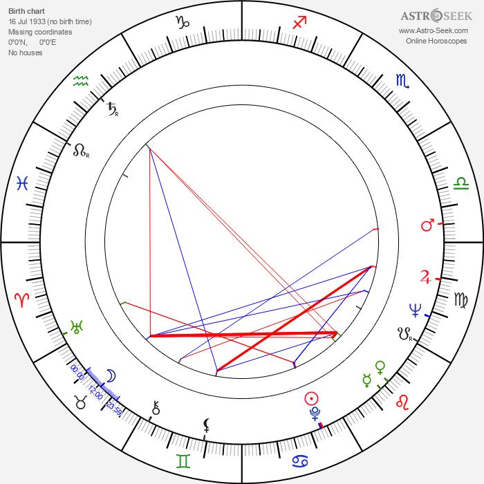 Brad Harris - Astrology Natal Birth Chart