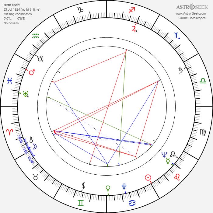 Brad Johnson - Astrology Natal Birth Chart