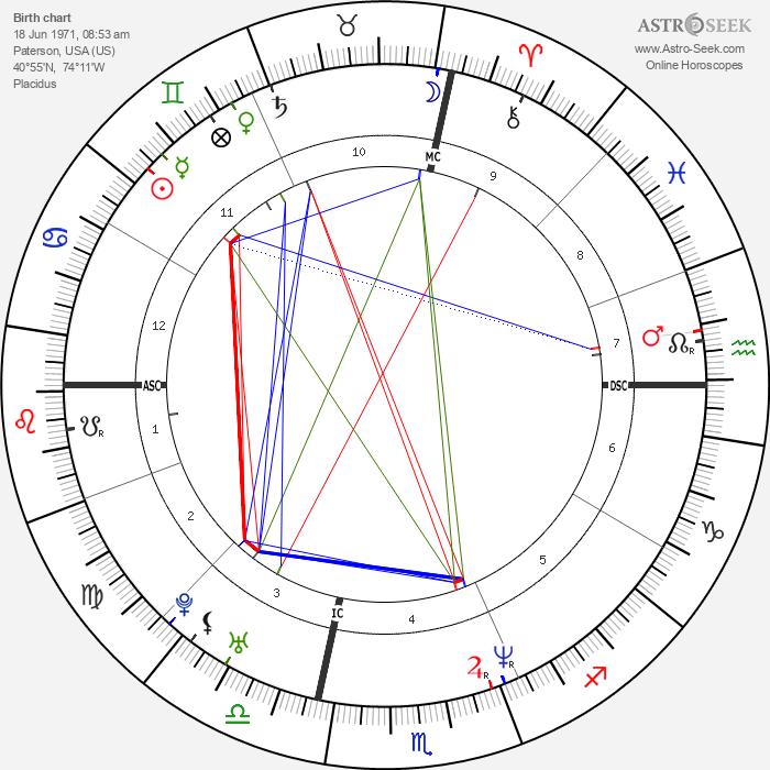 Brad Keston - Astrology Natal Birth Chart