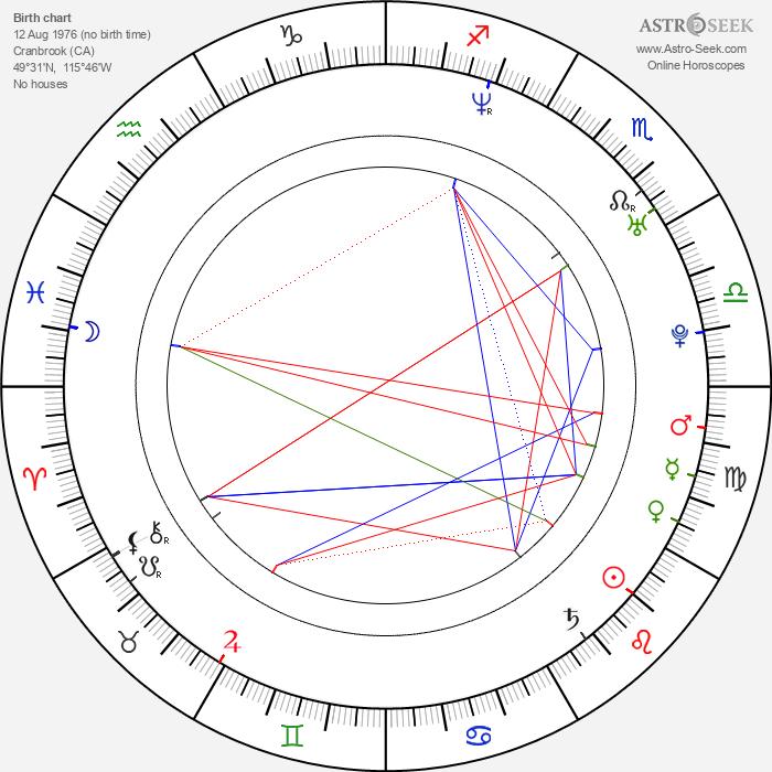 Brad Lukowich - Astrology Natal Birth Chart