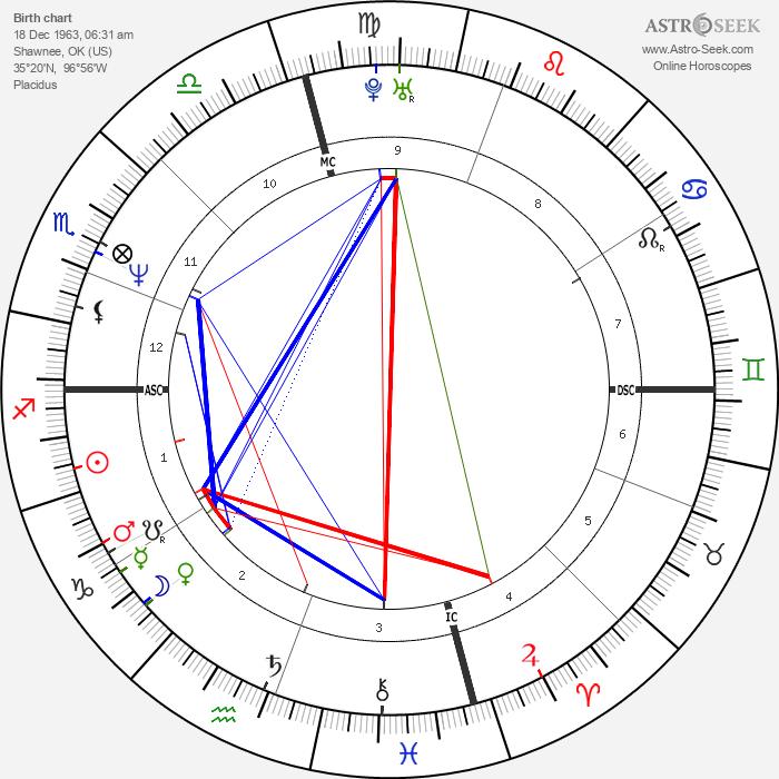 Brad Pitt - Astrology Natal Birth Chart