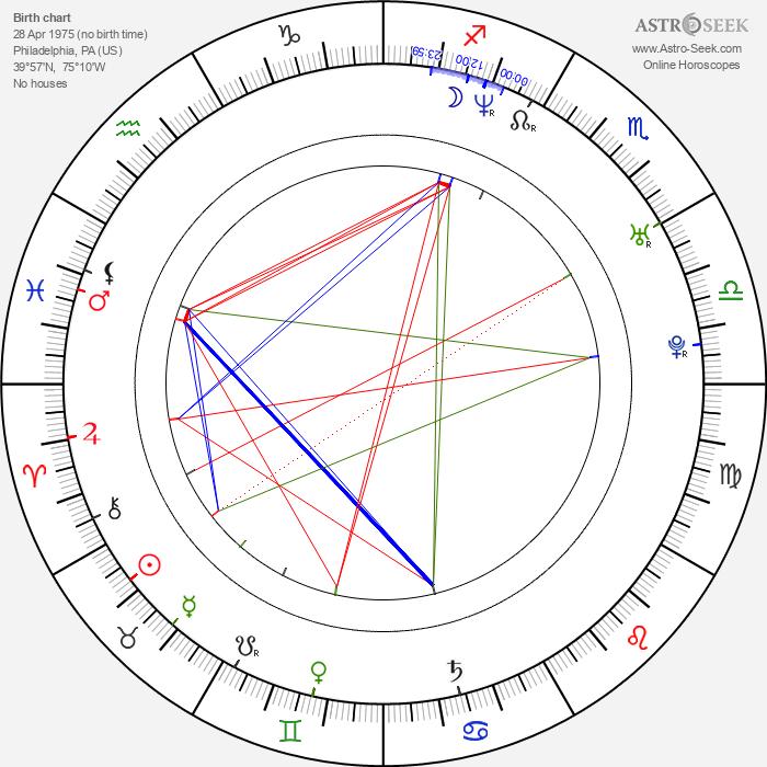Brad Raider - Astrology Natal Birth Chart