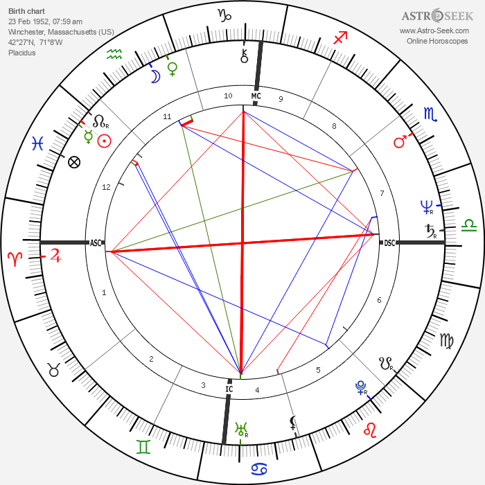 Brad Whitford - Astrology Natal Birth Chart