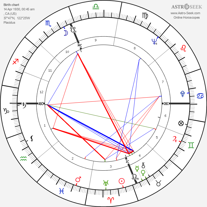 Bradford Dillman - Astrology Natal Birth Chart