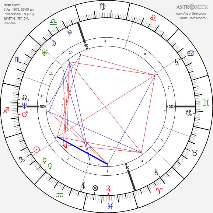 Bradley Cooper - Astrology Natal Birth Chart