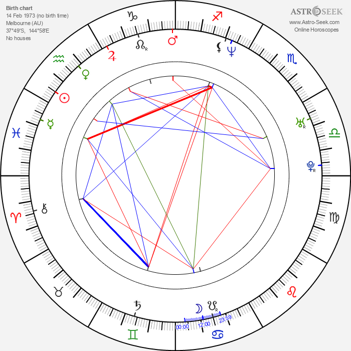 Bradley James Allan - Astrology Natal Birth Chart