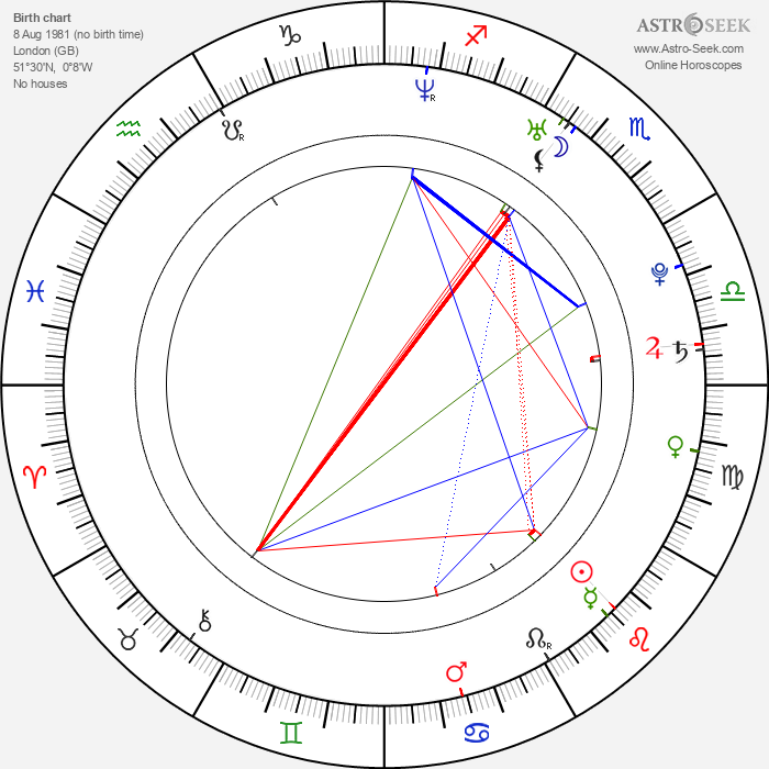 Bradley Mcintosh - Astrology Natal Birth Chart