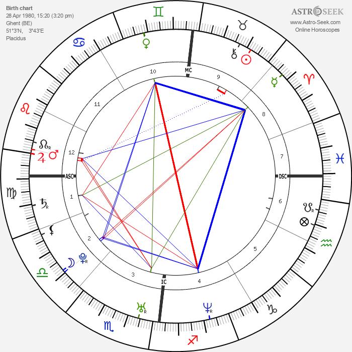 Bradley Wiggins - Astrology Natal Birth Chart