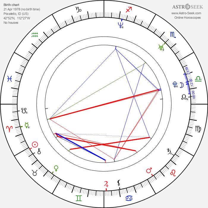 Branden Steineckert - Astrology Natal Birth Chart