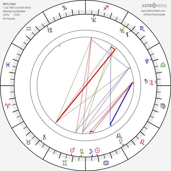 Brandi Carlile - Astrology Natal Birth Chart