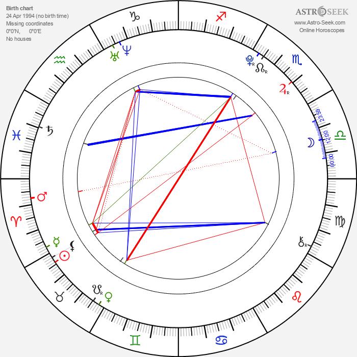 Brandon Griffin - Astrology Natal Birth Chart