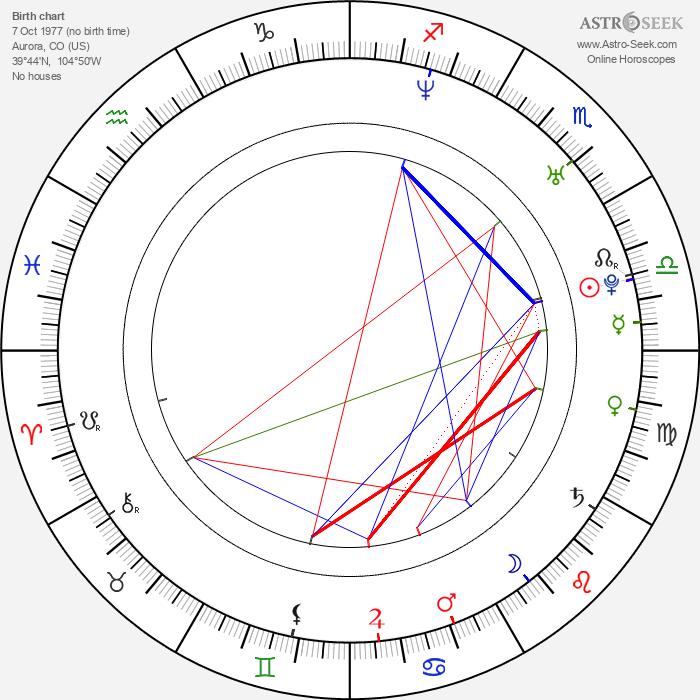 Brandon Quinn - Astrology Natal Birth Chart