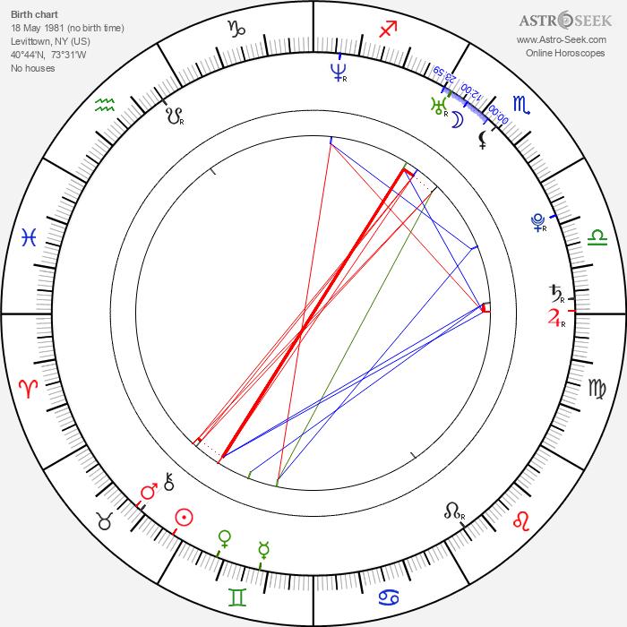 Brandon Reilly - Astrology Natal Birth Chart