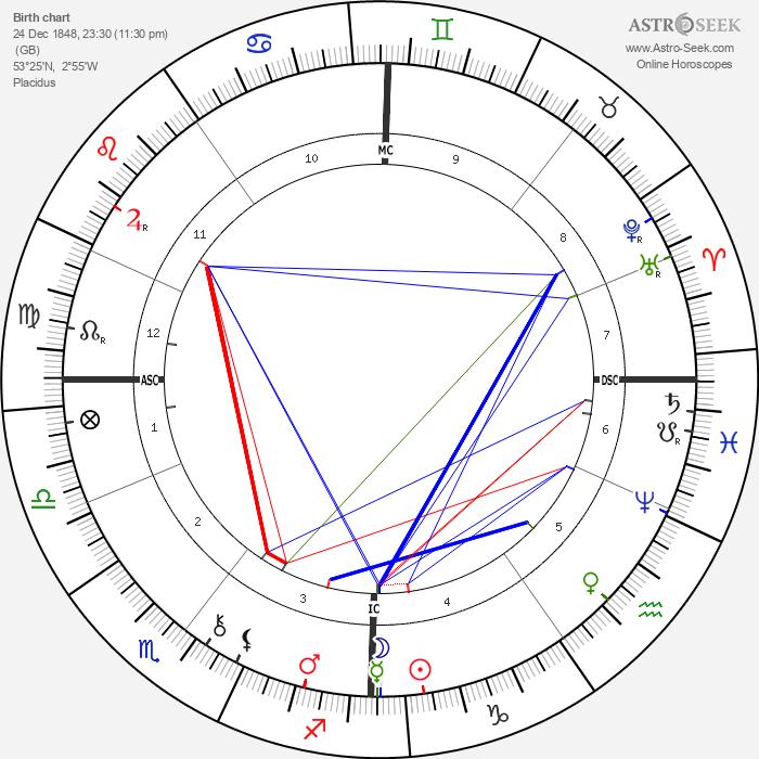 Brandon Thomas - Astrology Natal Birth Chart