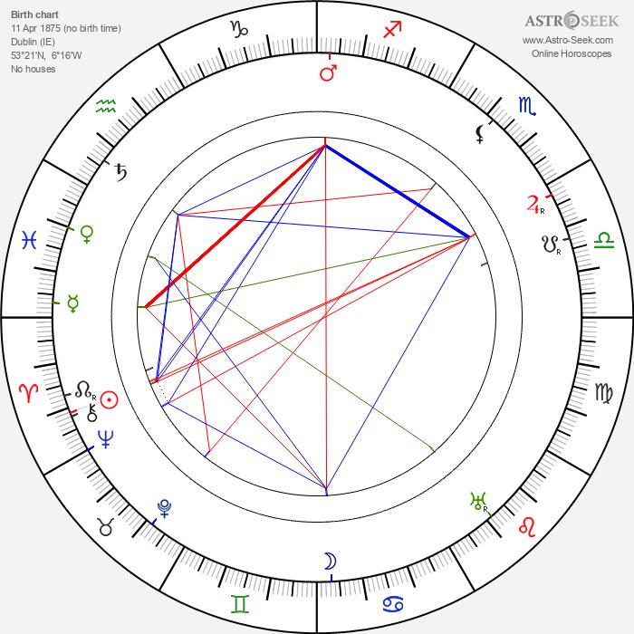 Brandon Tynan - Astrology Natal Birth Chart