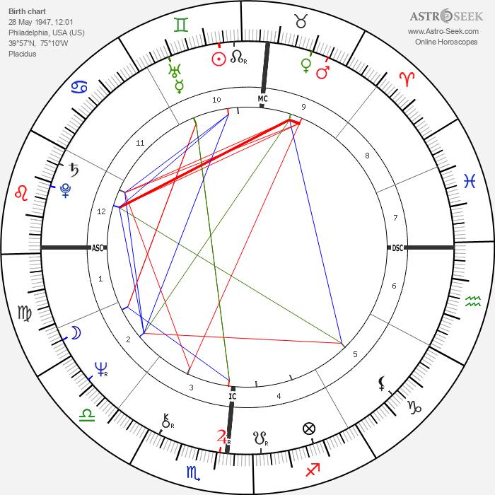 Brandon Wilder - Astrology Natal Birth Chart