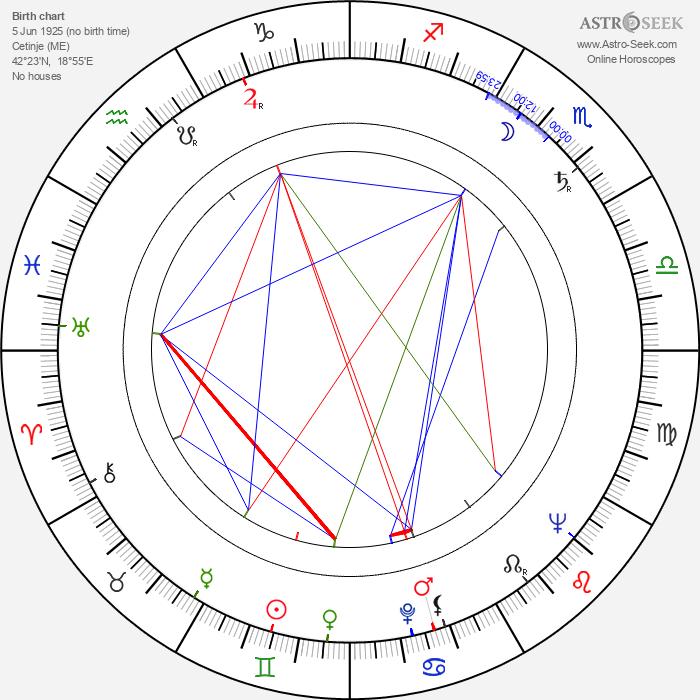 Branislav Bastac - Astrology Natal Birth Chart