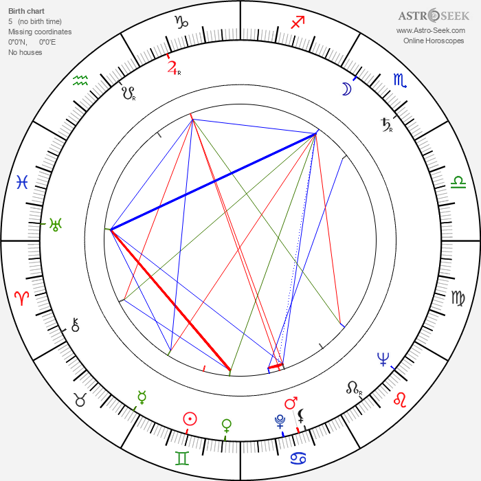 Branislav Bastac - Astrology Natal Birth Chart